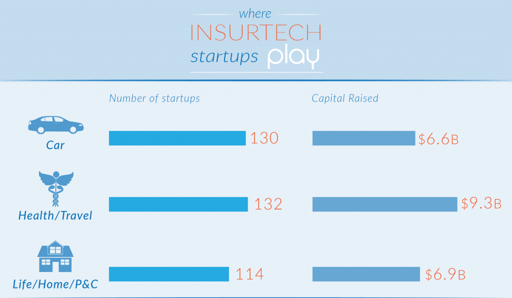 FROM INSURANCE TO INSURTECH