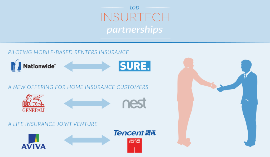 FROM INSURANCE TO INSURTECH partnership