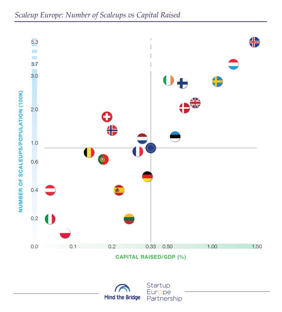 ScaleupEurope_numbers vs capital raised