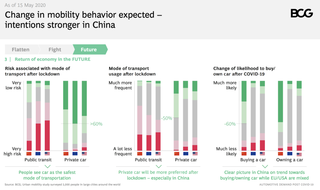 BCG Study on urban mobility