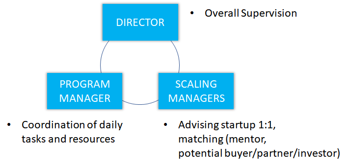 who are the scaling managers